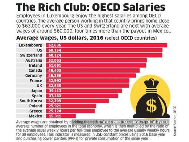 The Rich Club: OECD Salaries