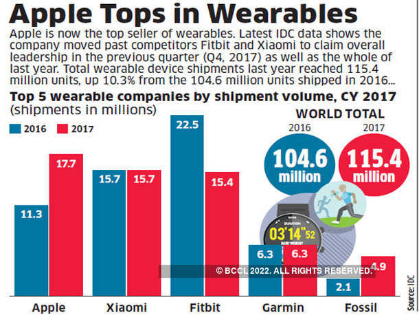 Apple Tops in Wearables
