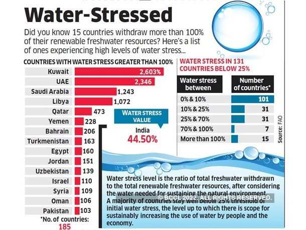 Water-Stressed
