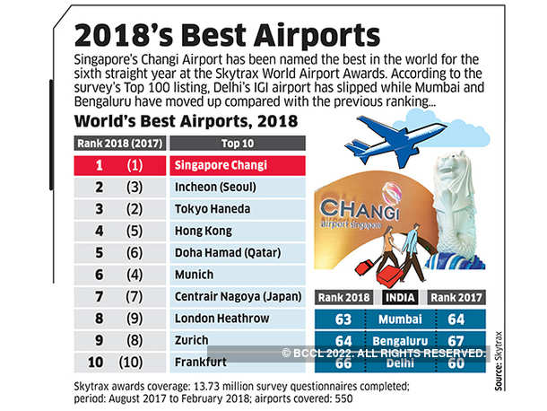 2018's Best Airports