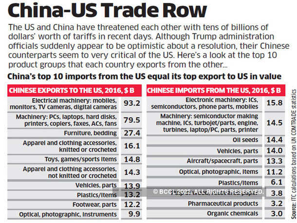 China-US Trade Row