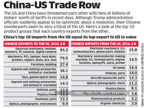 China-US Trade Row