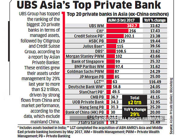UBS Asia's Top Private Bank