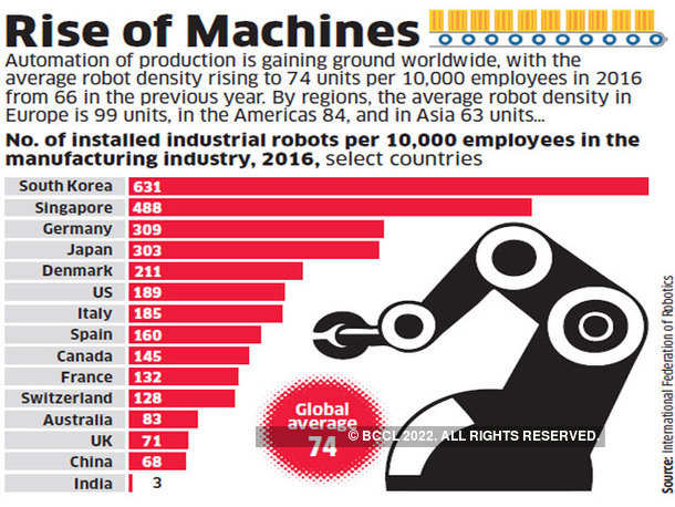 Rise of Machines