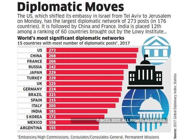 Diplomatic Moves