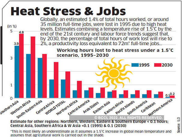 Heat Stress & Jobs