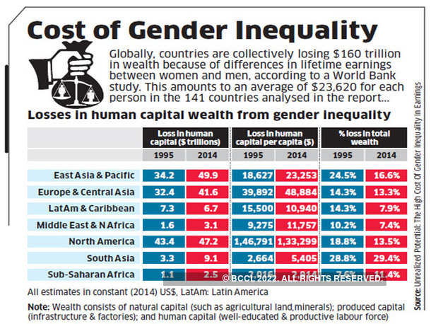 Cost of Gender Inequality