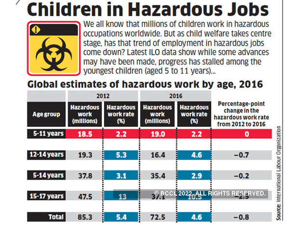 Children in Hazardous Jobs