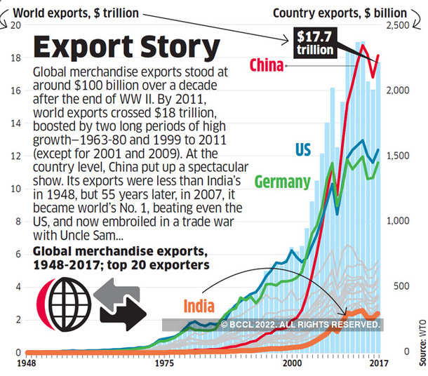 Export Story