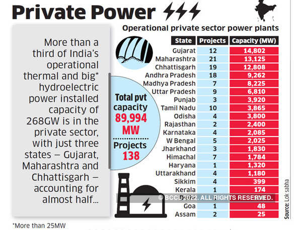 Private Power