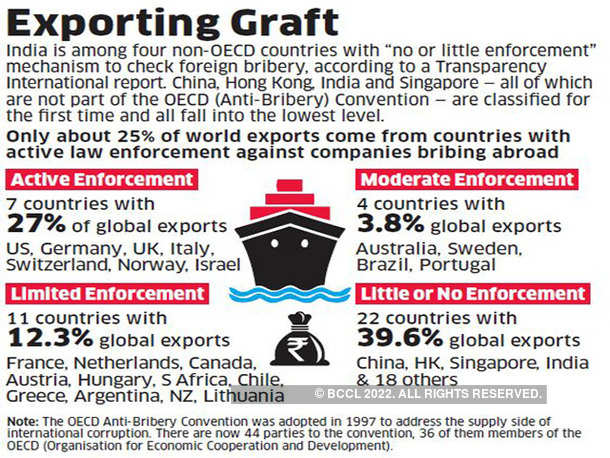 Exporting Graft