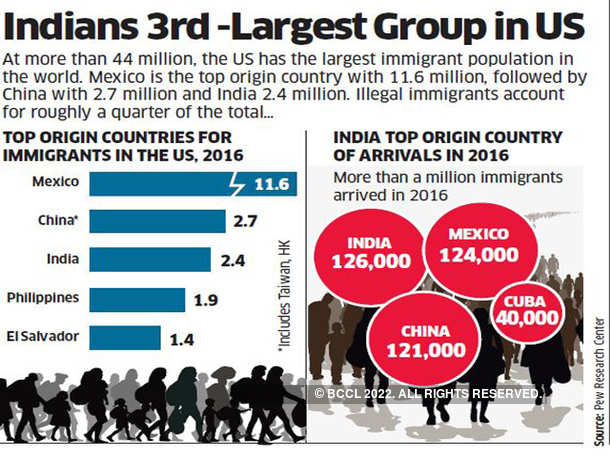 Indians 3rd-largest group in US