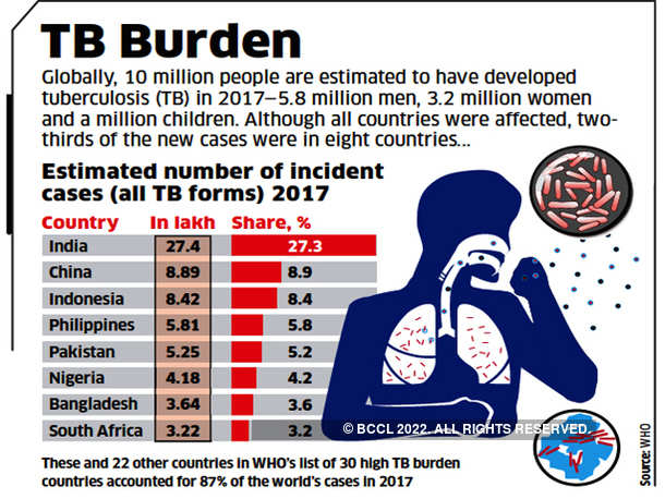 TB Burden