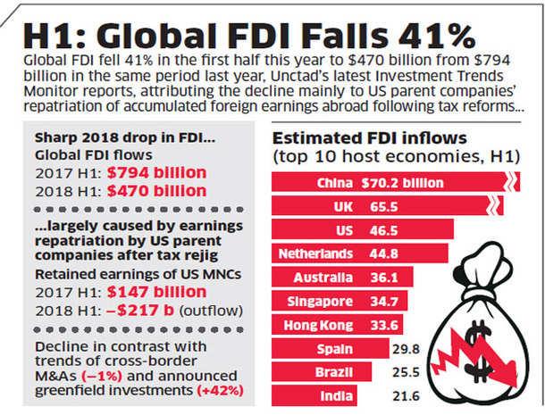 H1: Global FDI falls 41%