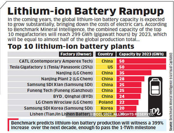 Lithium-ion battery rampup
