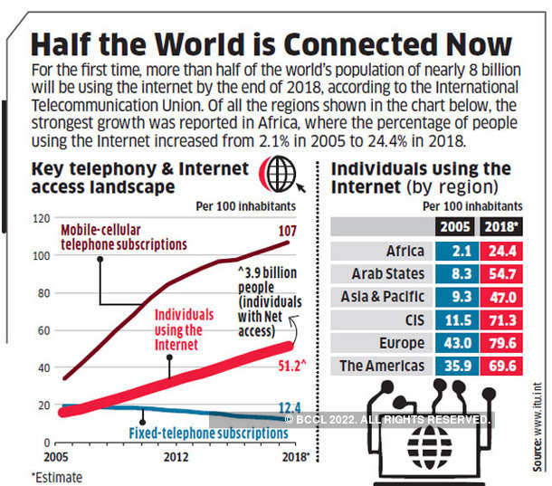 Half the World is Connected Now