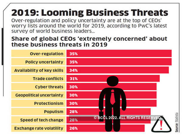 2019: Looming Business Threats