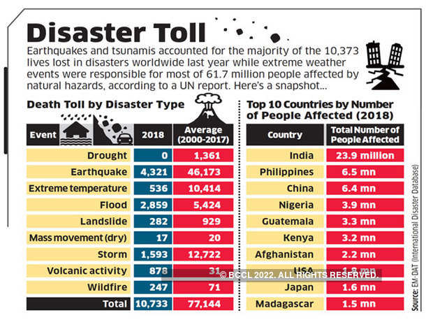 Disaster Toll