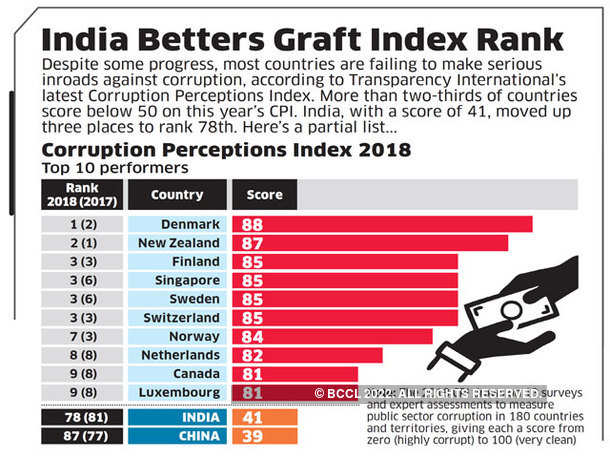 India Betters Graft Index Rank