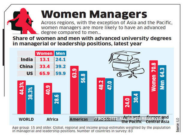 Women Managers