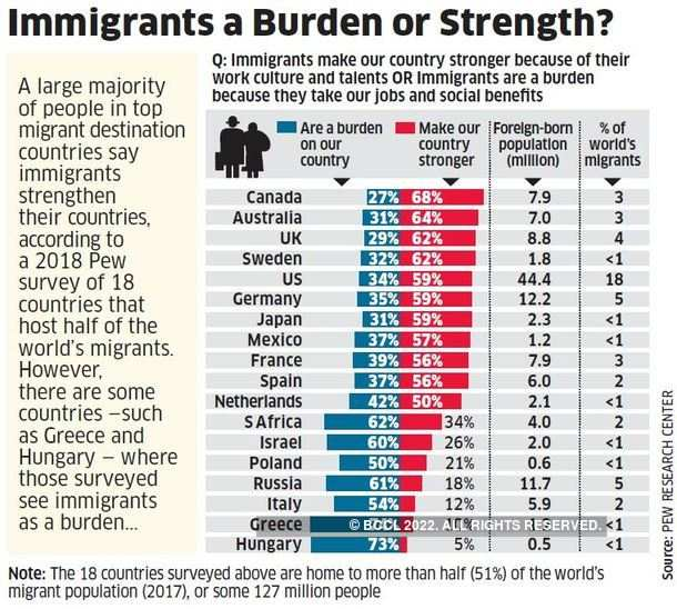 Immigrants a Burden or Strength?