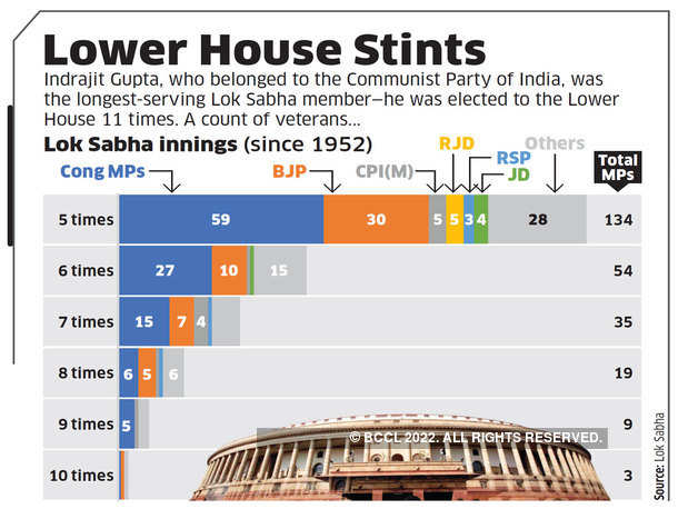 Lower House Stints