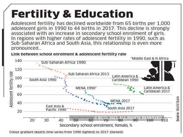Fertility & Education