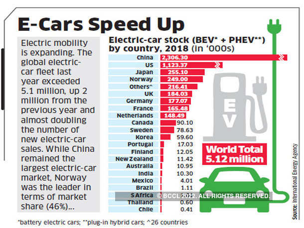 E-Cars Speed Up