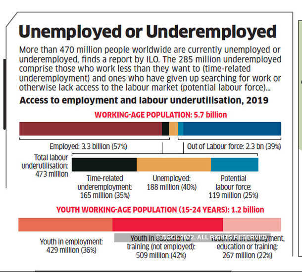Unemployed or Underemployed