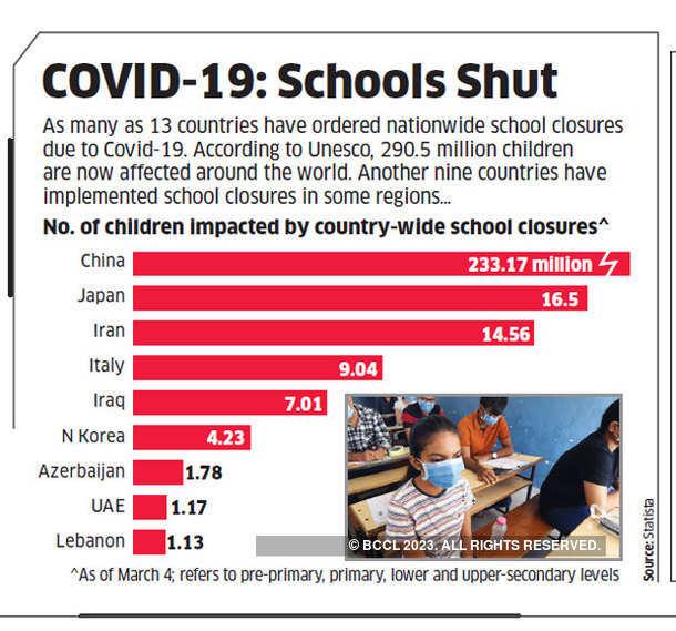 COVID-19: Schools Shut