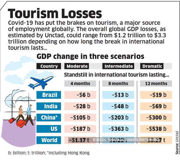 Tourism losses