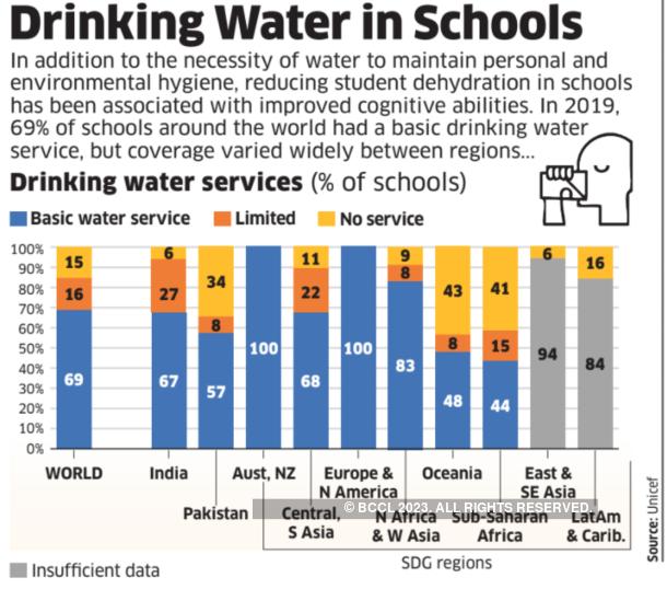 Drinking water in Schools