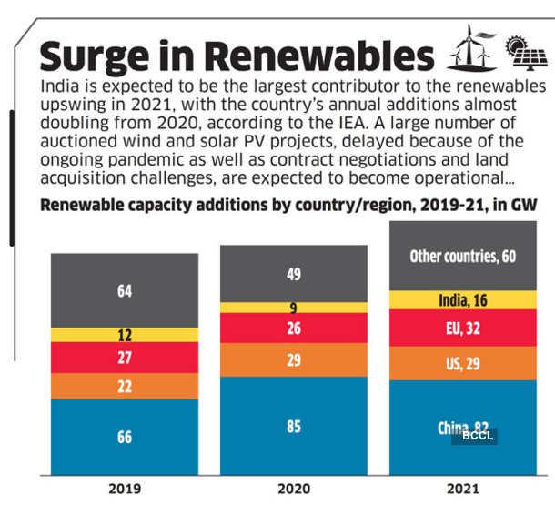 Surge in Renewables