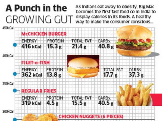Mcdonald S India To List Calorie Counts Of All Its Foods On Menus Within Next 45 Days The Economic Times